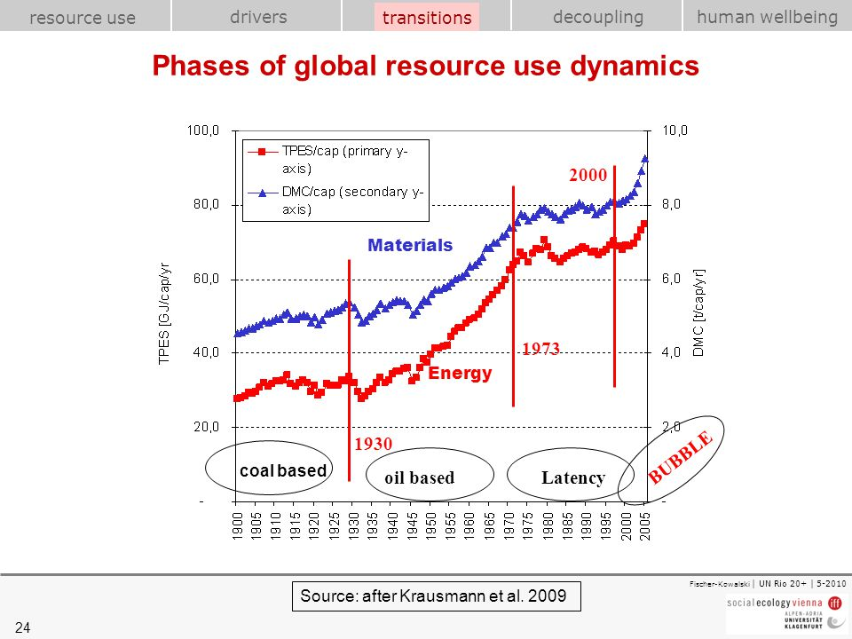 Phases of global resource use dynamics