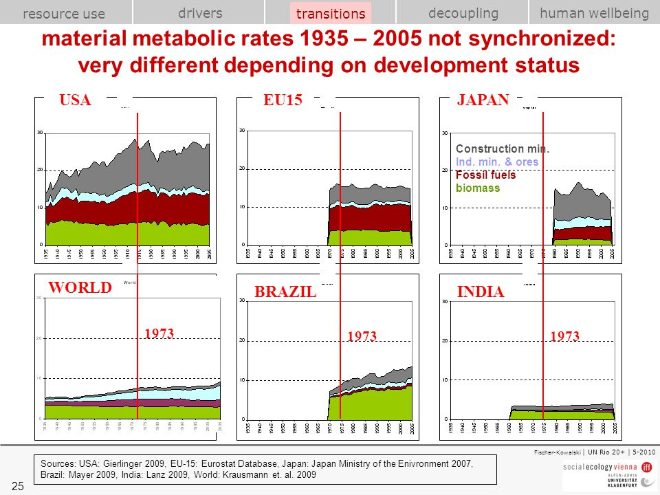 transitions material metabolic rates 1935 – 2005 not synchronized: very different depending on development status.