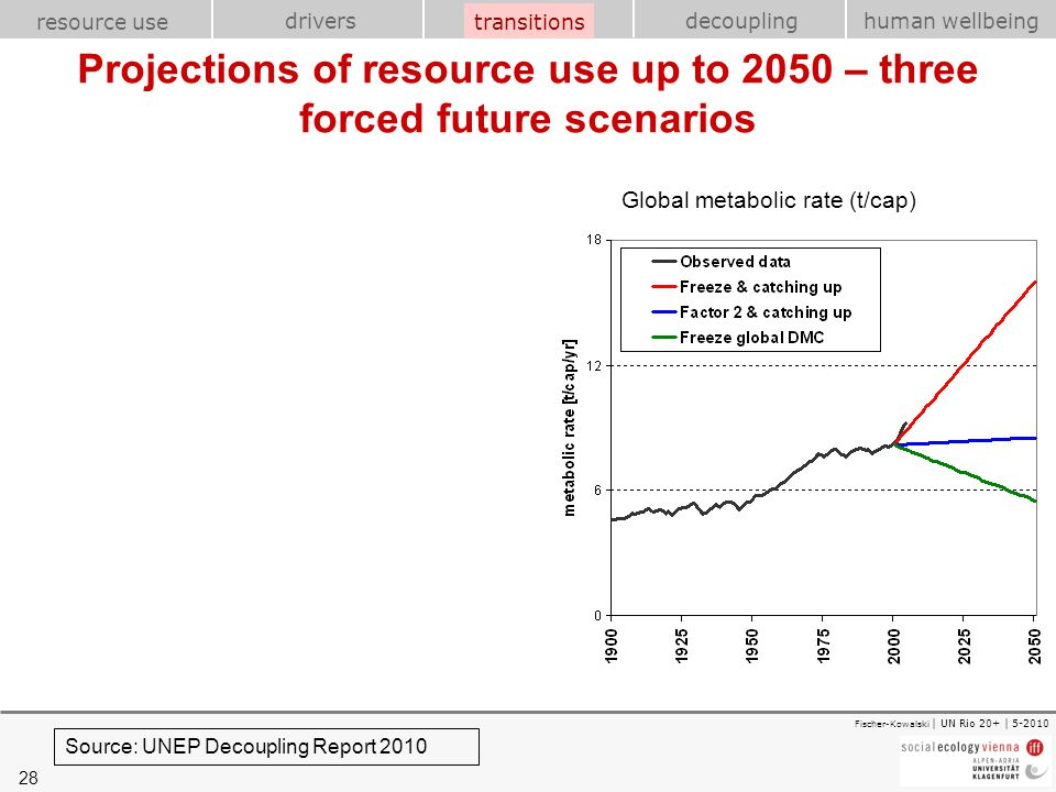 Projections of resource use up to 2050 – three forced future scenarios