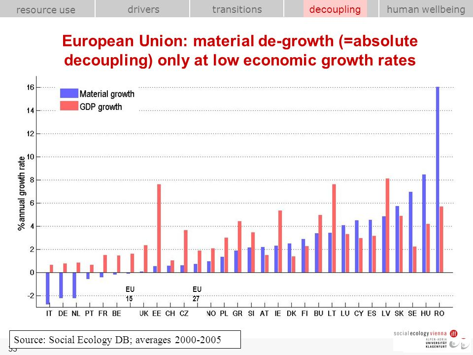 decoupling European Union: material de-growth (=absolute decoupling) only at low economic growth rates.