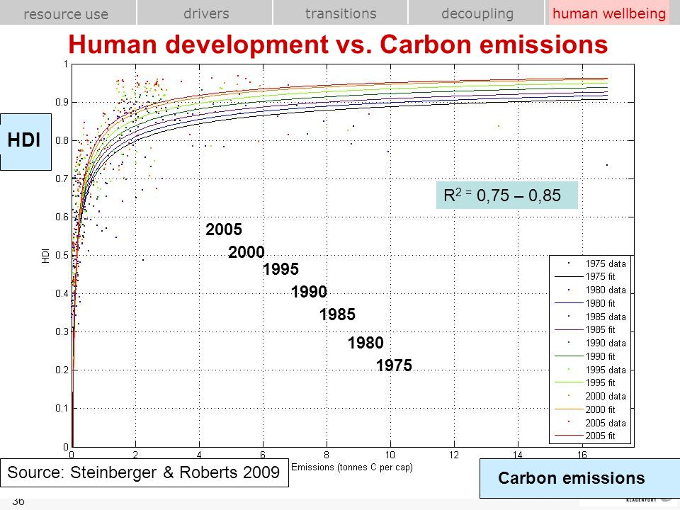 Human development vs. Carbon emissions