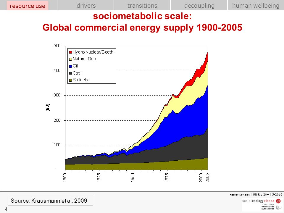 sociometabolic scale: Global commercial energy supply 1900-2005