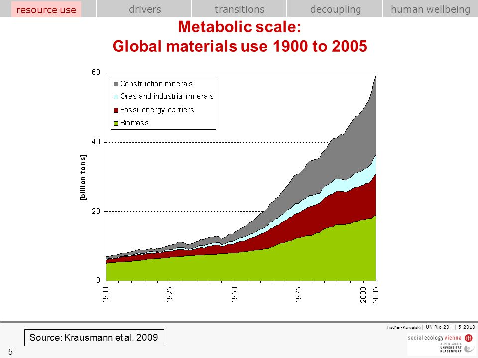 Metabolic scale: Global materials use 1900 to 2005
