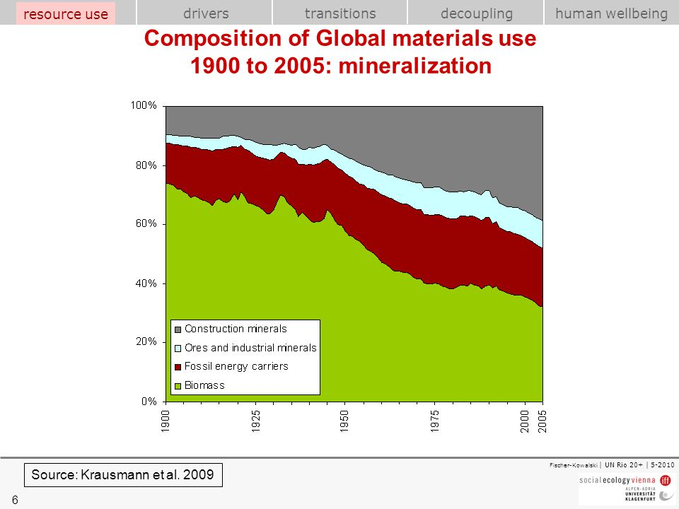 Composition of Global materials use 1900 to 2005: mineralization