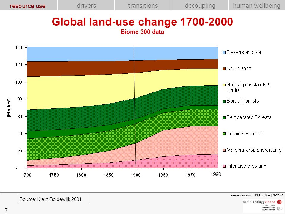 Global land-use change 1700-2000 Biome 300 data