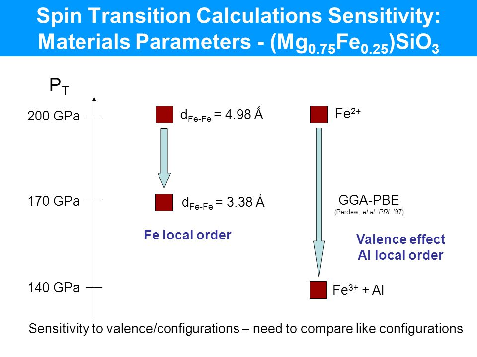 Spin Transition Calculations Sensitivity: Materials Parameters - (Mg0