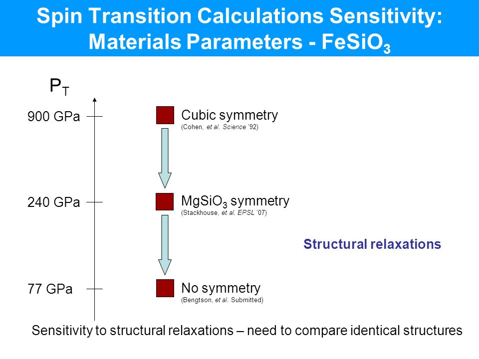 Structural relaxations