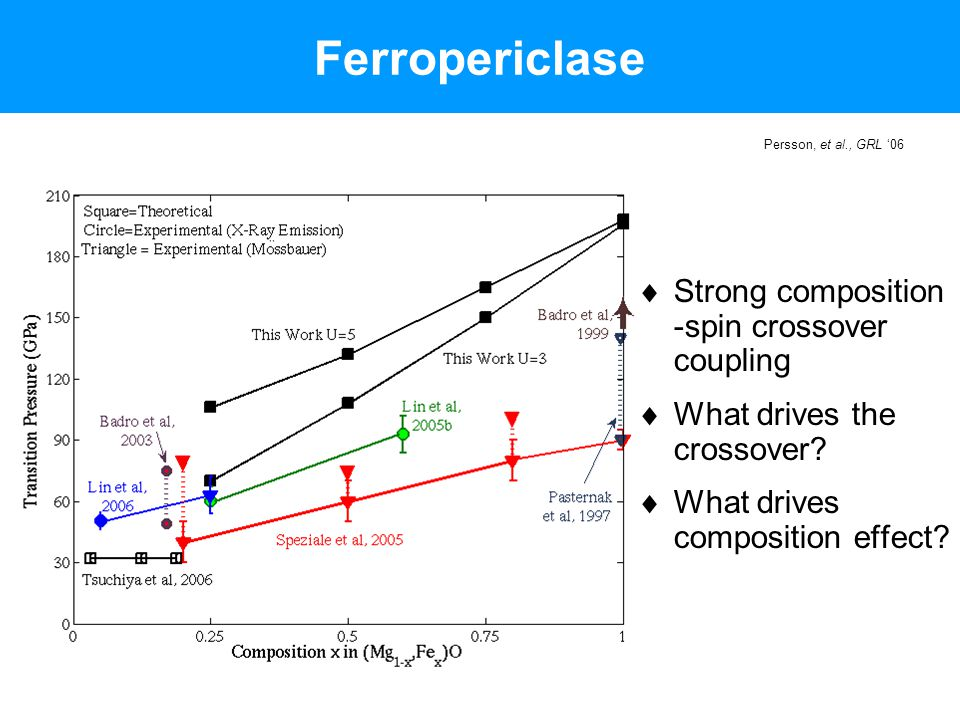Ferropericlase Strong composition -spin crossover coupling