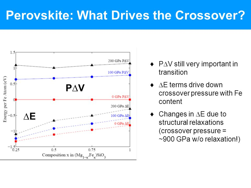 Perovskite: What Drives the Crossover