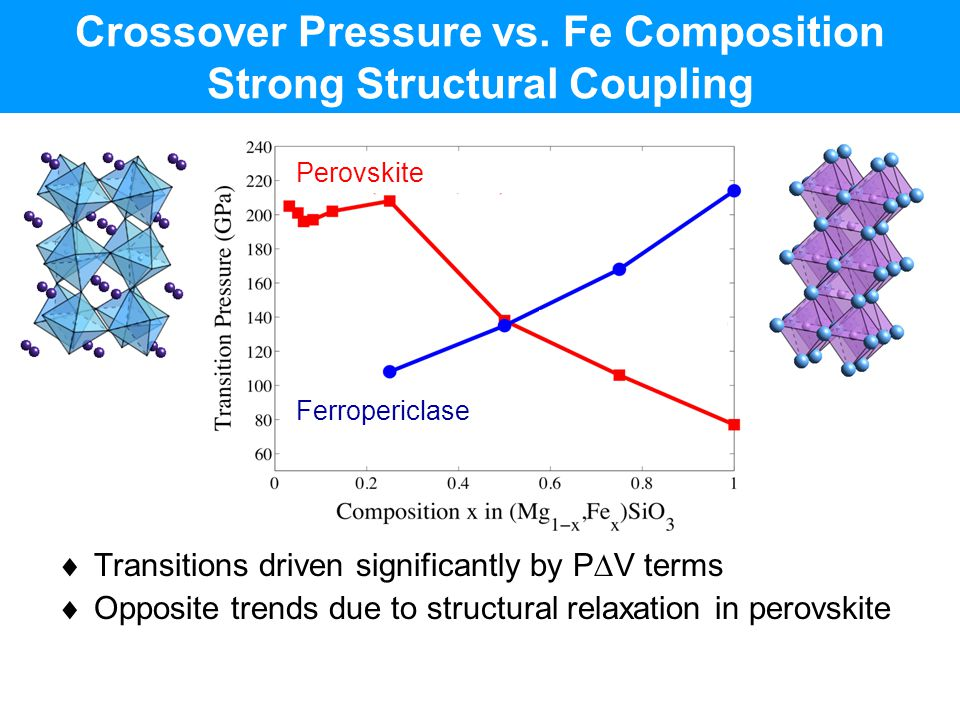 Crossover Pressure vs. Fe Composition Strong Structural Coupling
