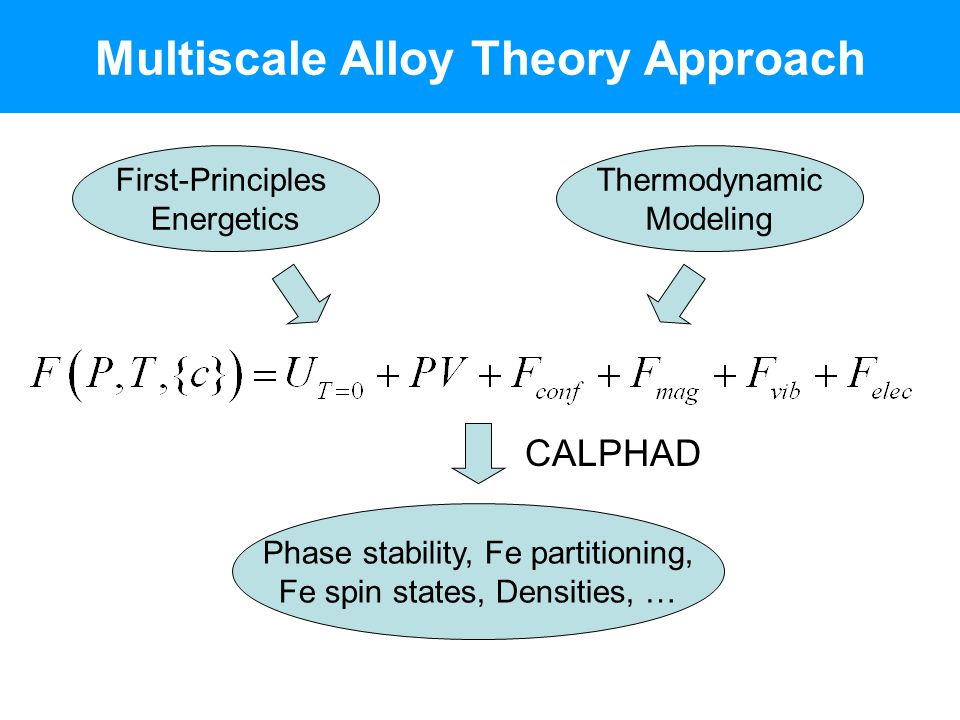 Multiscale Alloy Theory Approach