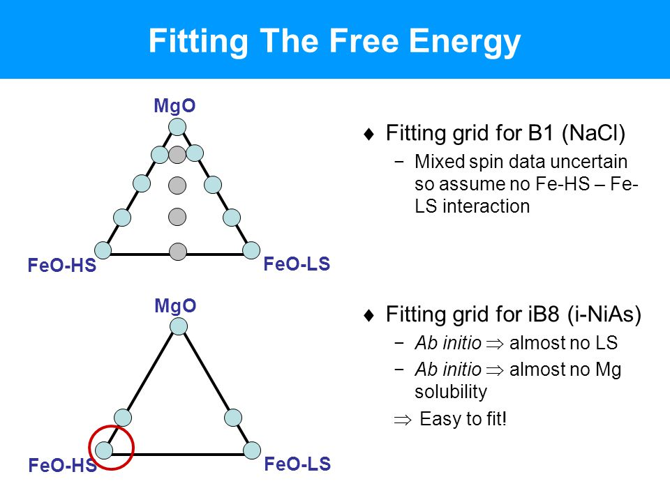 Fitting The Free Energy