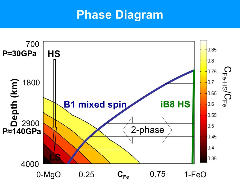 Phase Diagram HS CFe-HS/CFe Depth (km) B1 mixed spin iB8 HS 2-phase LS