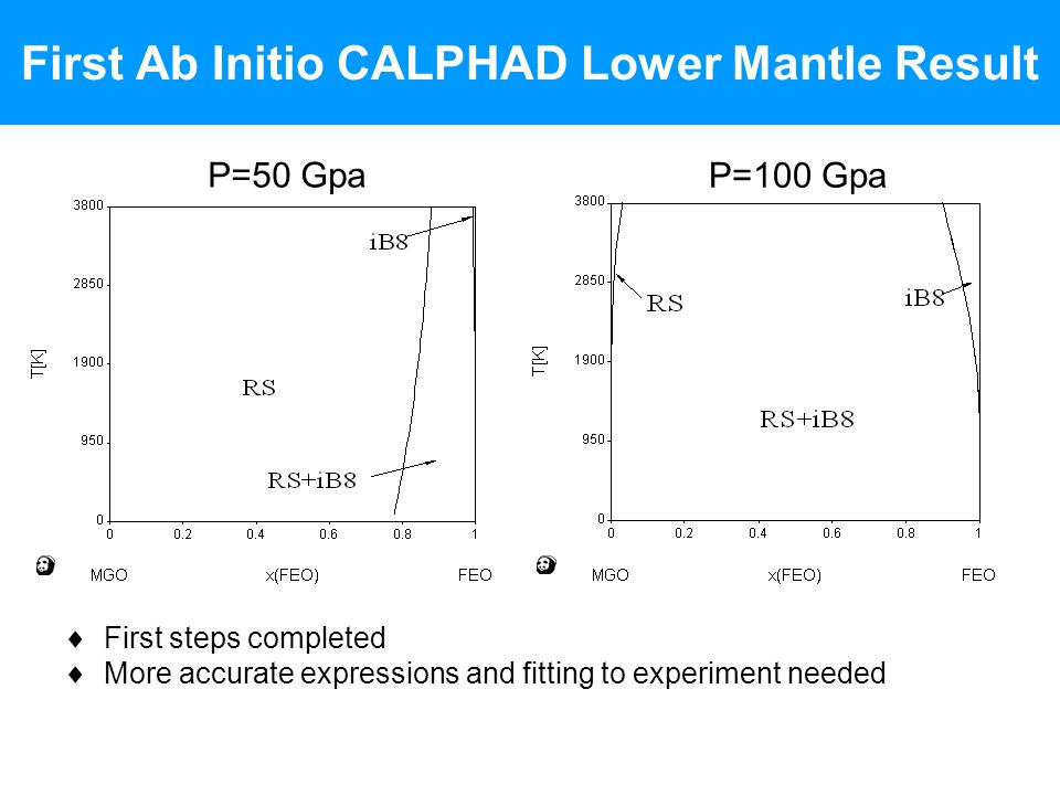 First Ab Initio CALPHAD Lower Mantle Result