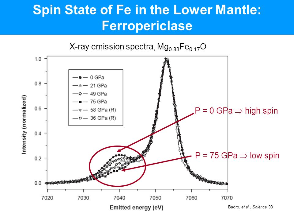 Spin State of Fe in the Lower Mantle: Ferropericlase