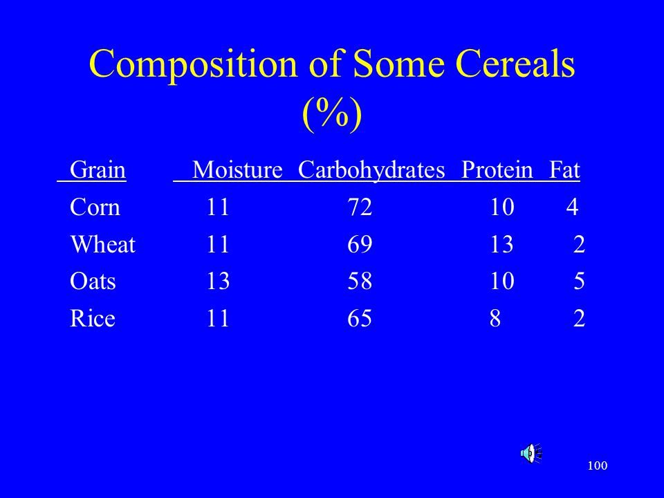 Composition of Some Cereals (%)
