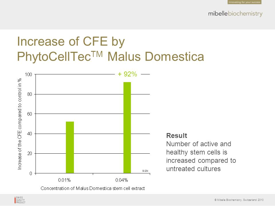 Increase of CFE by PhytoCellTecTM Malus Domestica