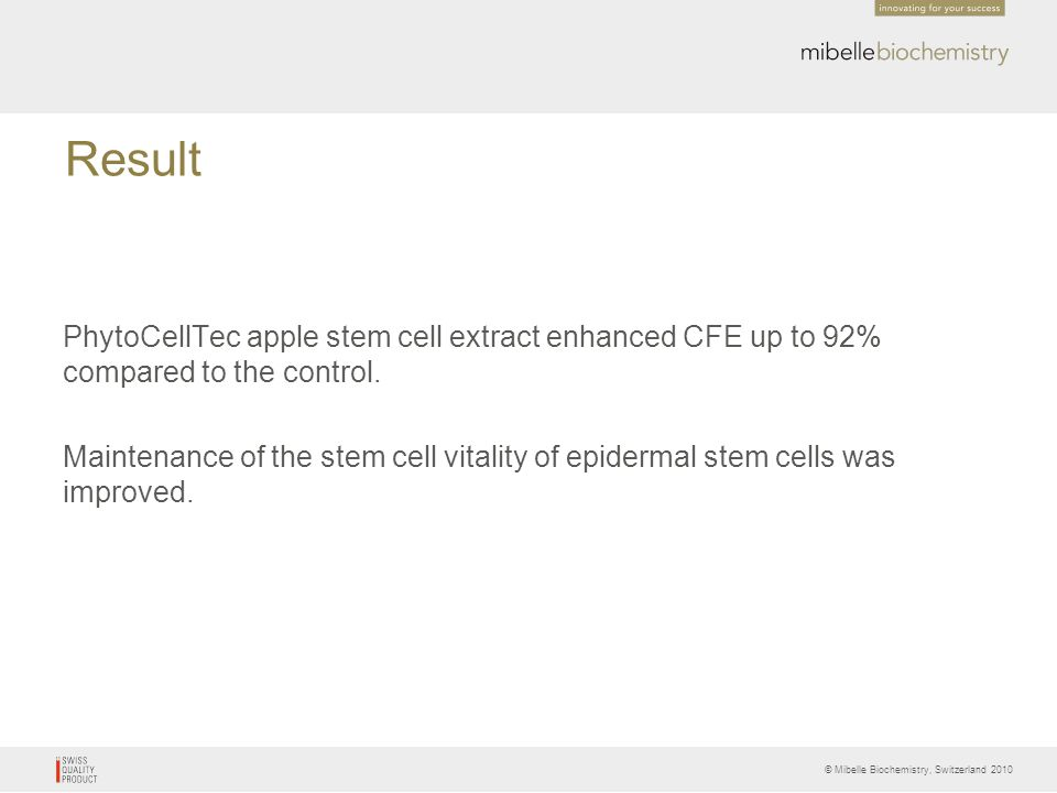 Result PhytoCellTec apple stem cell extract enhanced CFE up to 92% compared to the control.