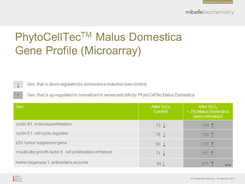 PhytoCellTecTM Malus Domestica Gene Profile (Microarray)