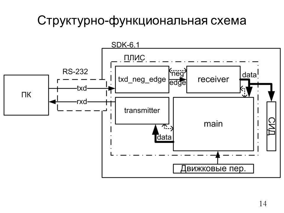 Структурно-функциональная схема