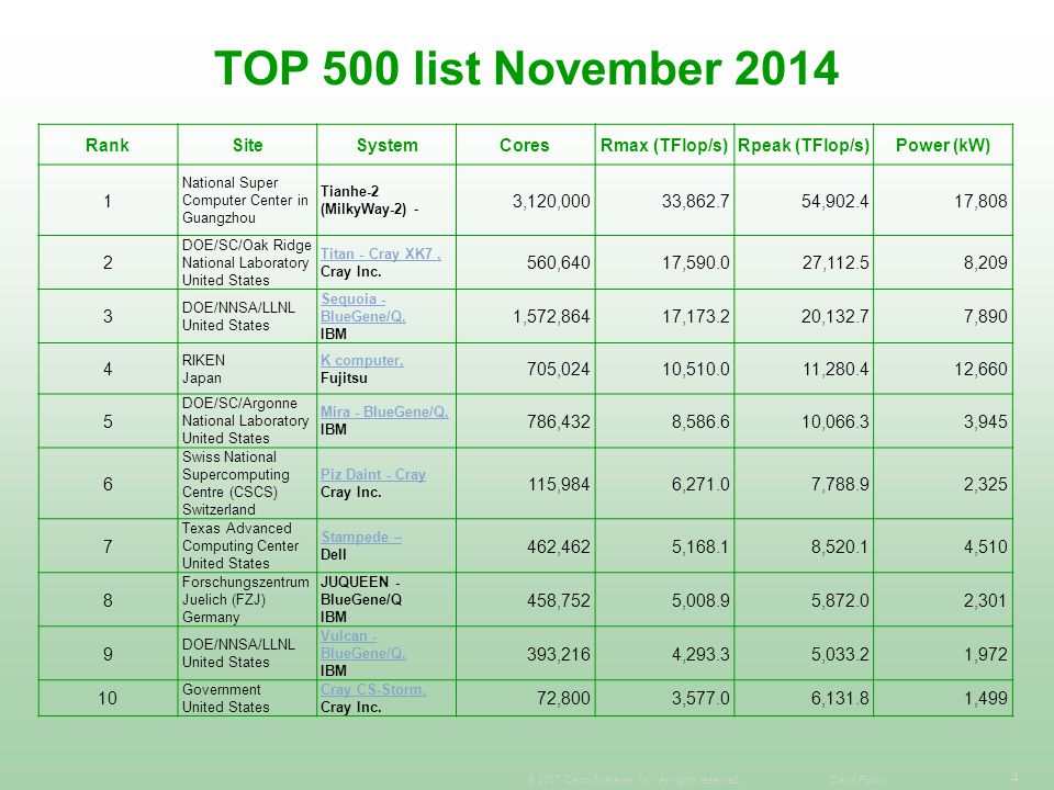 TOP 500 list November 2014 Rank Site System Cores Rmax (TFlop/s)