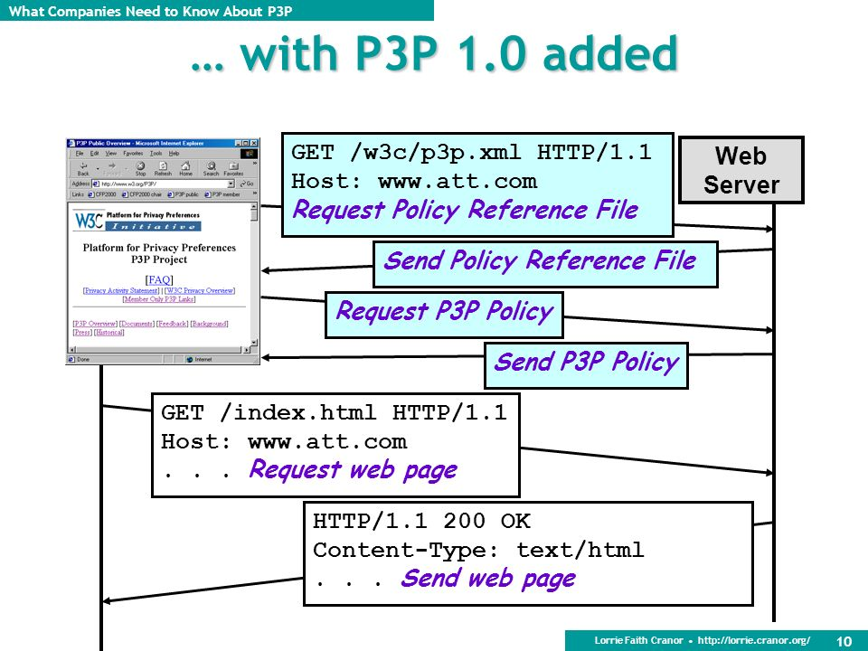 … with P3P 1.0 added GET /w3c/p3p.xml HTTP/1.1 Web Server