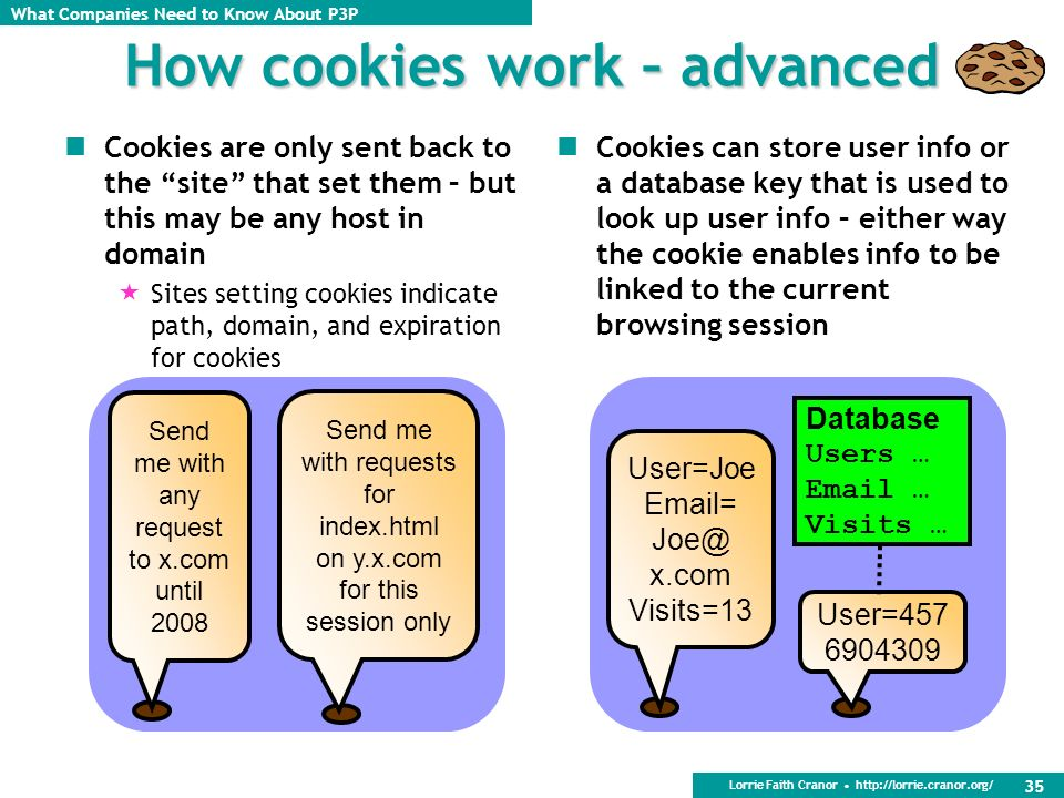 How cookies work – advanced
