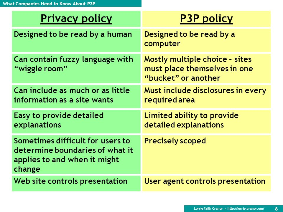 Privacy policy P3P policy