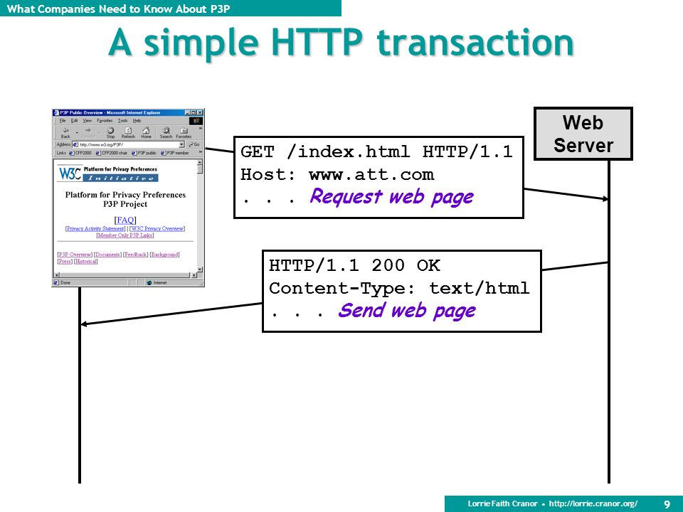 A simple HTTP transaction