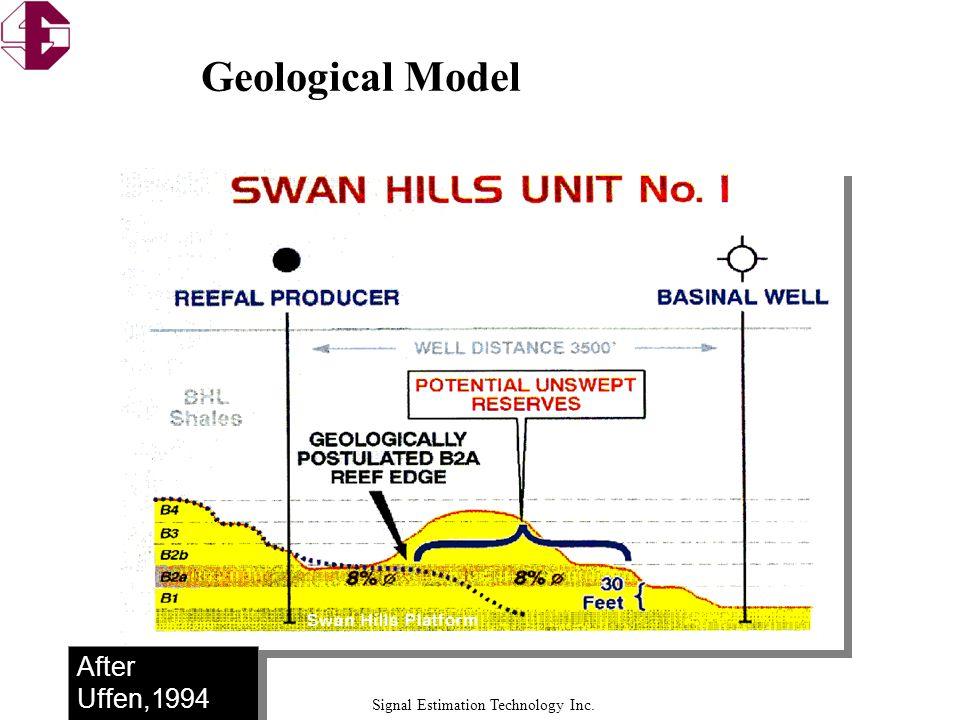 Geological Model After Uffen,1994