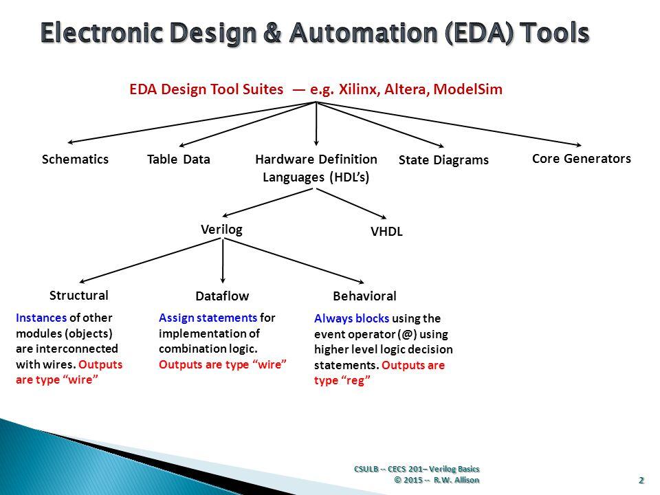 EDA Design Tool Suites — e.g. Xilinx, Altera, ModelSim