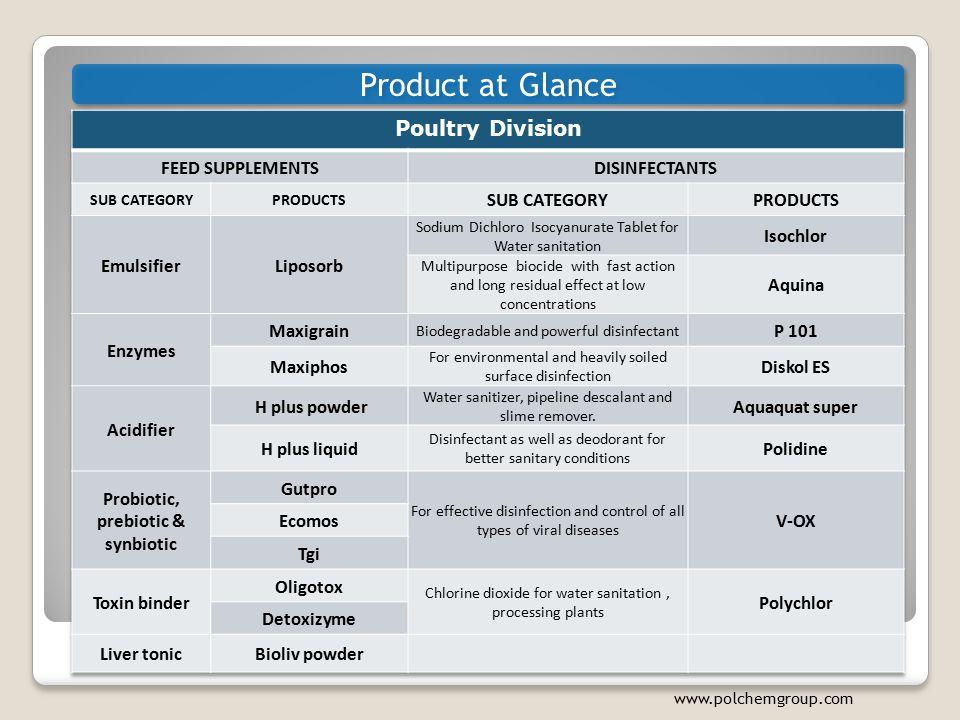 Probiotic, prebiotic & synbiotic