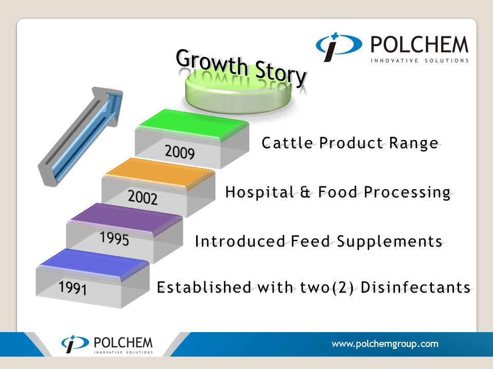 Growth Story Cattle Product Range 2009 Hospital & Food Processing 2002
