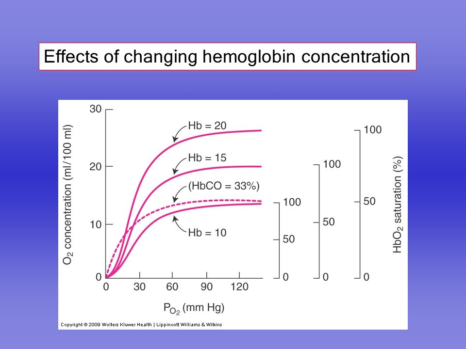 Effects of changing hemoglobin concentration
