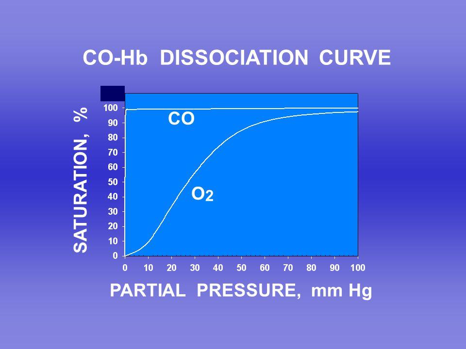 CO-Hb DISSOCIATION CURVE