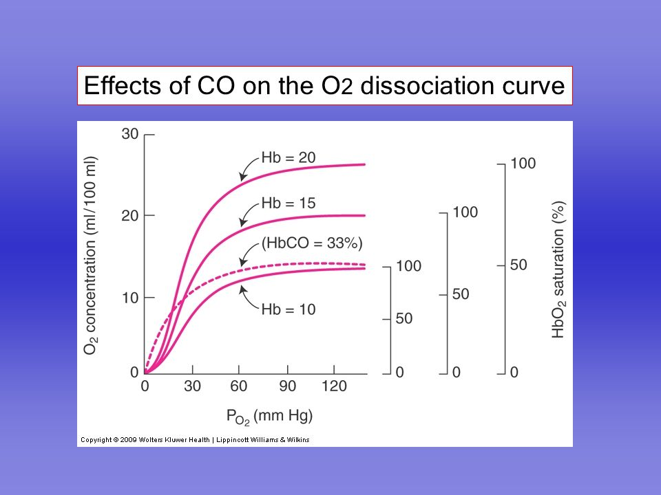Effects of CO on the O2 dissociation curve