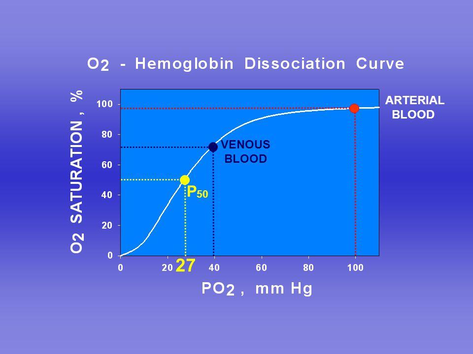 ARTERIAL BLOOD VENOUS BLOOD P50 27