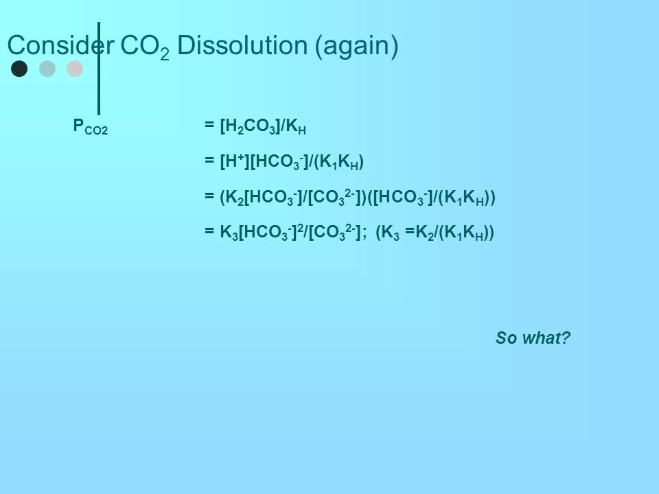 Consider CO2 Dissolution (again)