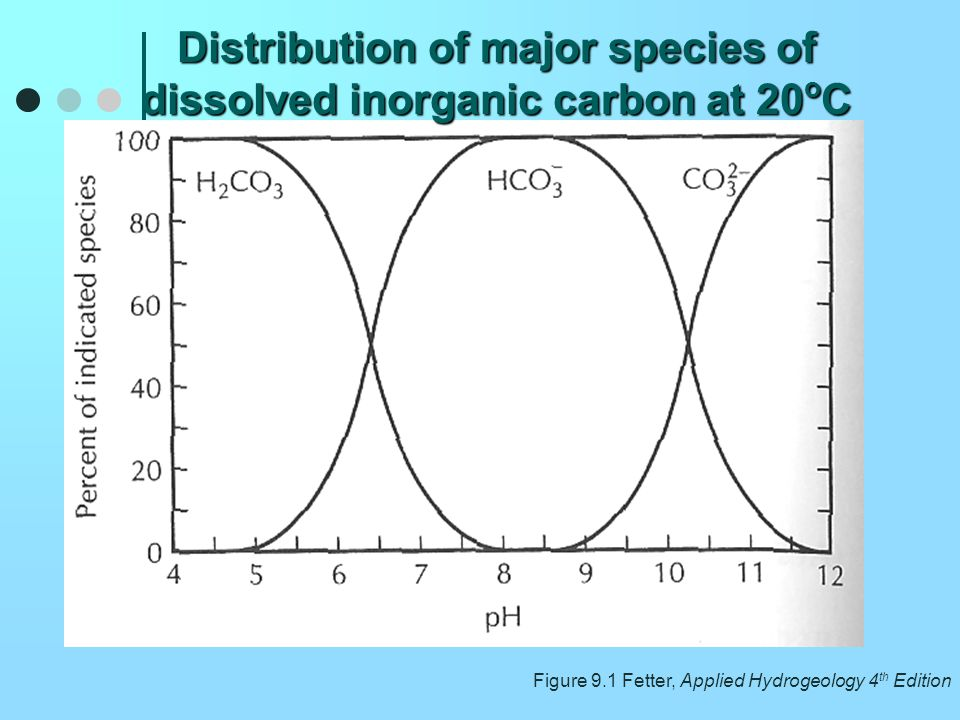 Distribution of major species of dissolved inorganic carbon at 20oC