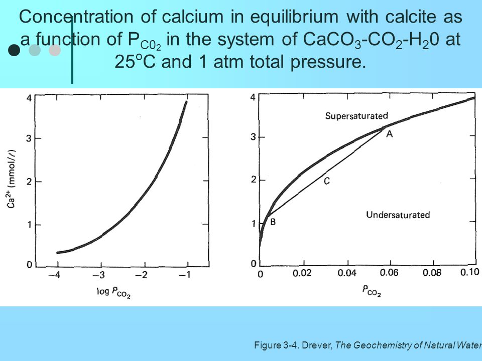 Concentration of calcium in equilibrium with calcite as a function of PC02 in the system of CaCO3-CO2-H20 at 25oC and 1 atm total pressure.
