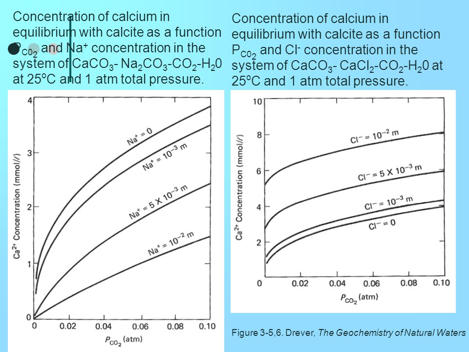 Concentration of calcium in equilibrium with calcite as a function PC02 and Na+ concentration in the system of CaCO3- Na2CO3-CO2-H20 at 25oC and 1 atm total pressure.