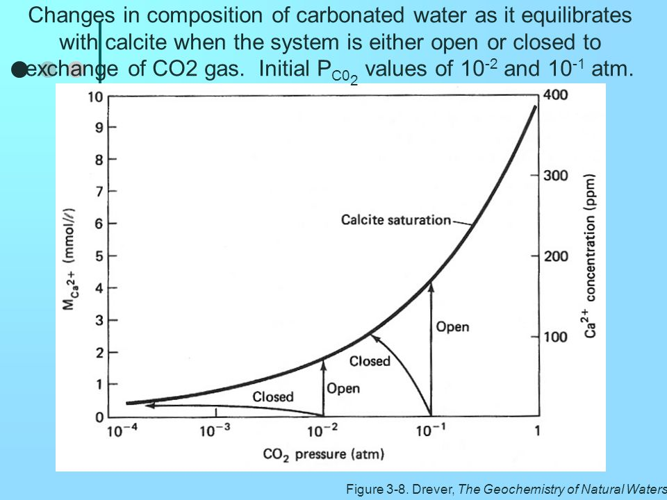 Changes in composition of carbonated water as it equilibrates with calcite when the system is either open or closed to exchange of CO2 gas. Initial PC02 values of 10-2 and 10-1 atm.