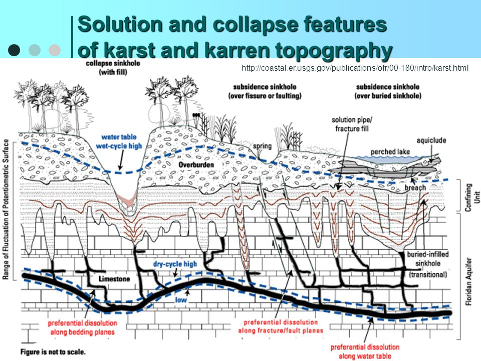 Solution and collapse features of karst and karren topography