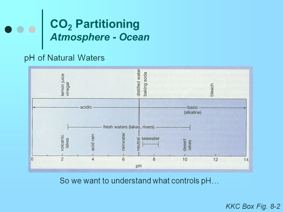 CO2 Partitioning Atmosphere - Ocean