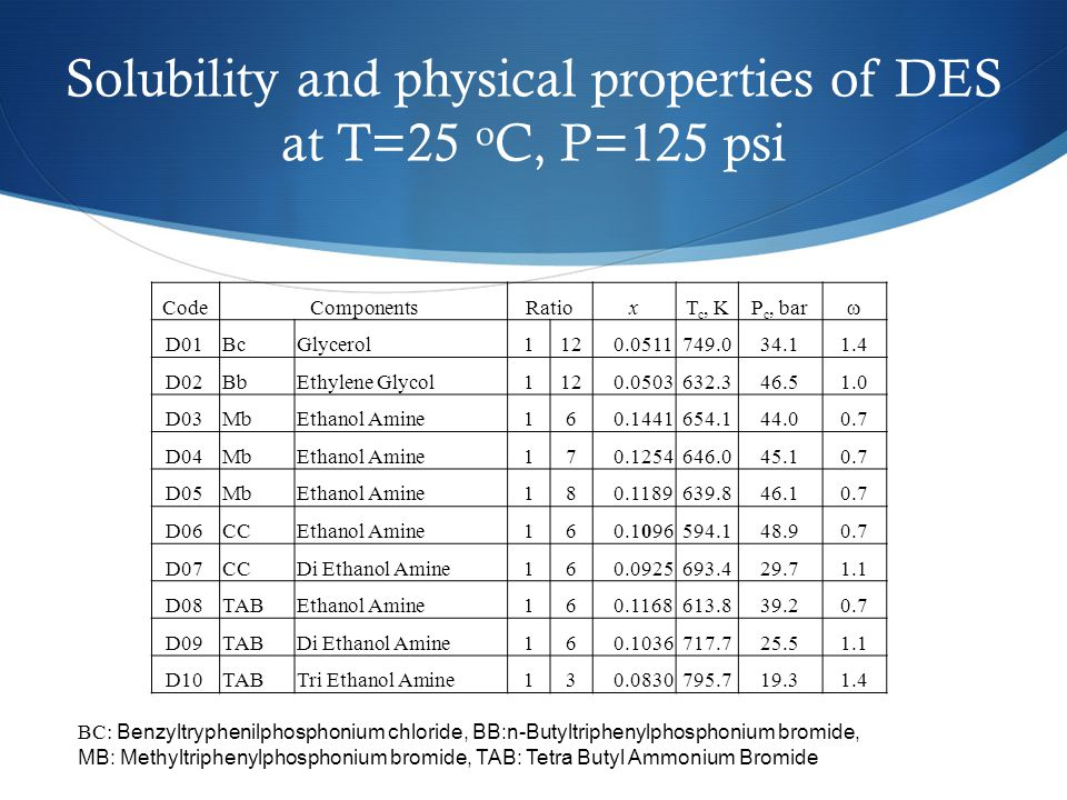 Solubility and physical properties of DES at T=25 oC, P=125 psi