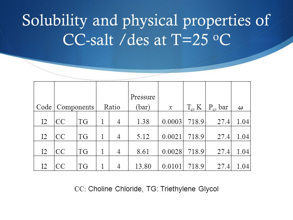 Solubility and physical properties of CC-salt /des at T=25 oC