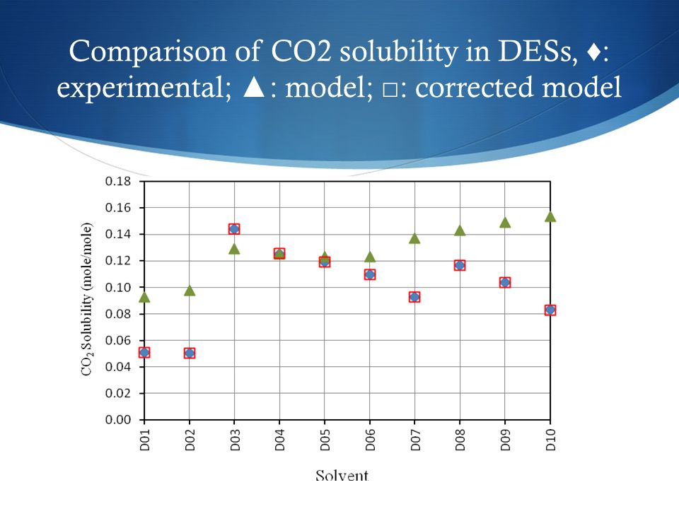Comparison of CO2 solubility in DESs, ♦: experimental; ▲: model; □: corrected model