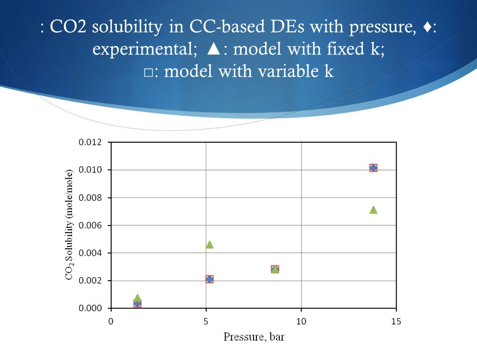 : CO2 solubility in CC-based DEs with pressure, ♦: experimental; ▲: model with fixed k; □: model with variable k