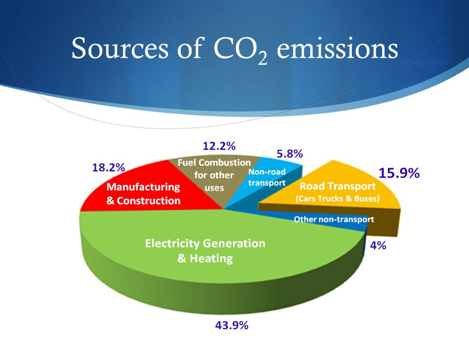 Sources of CO2 emissions