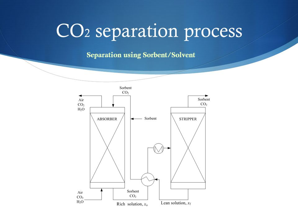CO2 separation process Separation using Sorbent/Solvent